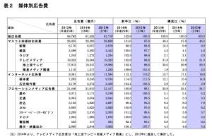 2015媒体別広告費